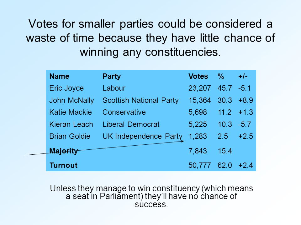 Votes for smaller parties could be considered a waste of time because they have little chance of winning any constituencies. Unless they manage to win