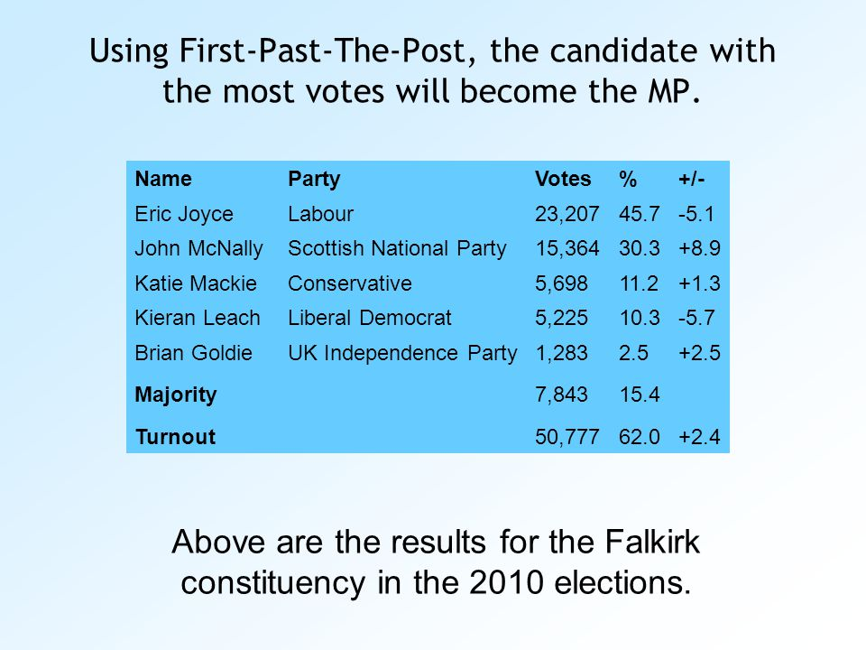 Using First-Past-The-Post, the candidate with the most votes will become the MP. NamePartyVotes%+/- Eric JoyceLabour23,20745.7-5.1 John McNallyScottis