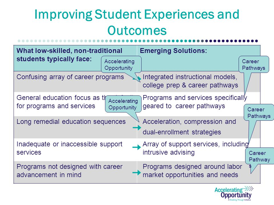 Improving Student Experiences and Outcomes What low-skilled, non-traditional students typically face: Emerging Solutions: Confusing array of career programsIntegrated instructional models, college prep & career pathways General education focus as the default for programs and services Programs and services specifically geared to career pathways Long remedial education sequencesAcceleration, compression and dual-enrollment strategies Inadequate or inaccessible support services Array of support services, including intrusive advising Programs not designed with career advancement in mind Programs designed around labor market opportunities and needs Career Pathways Accelerating Opportunity