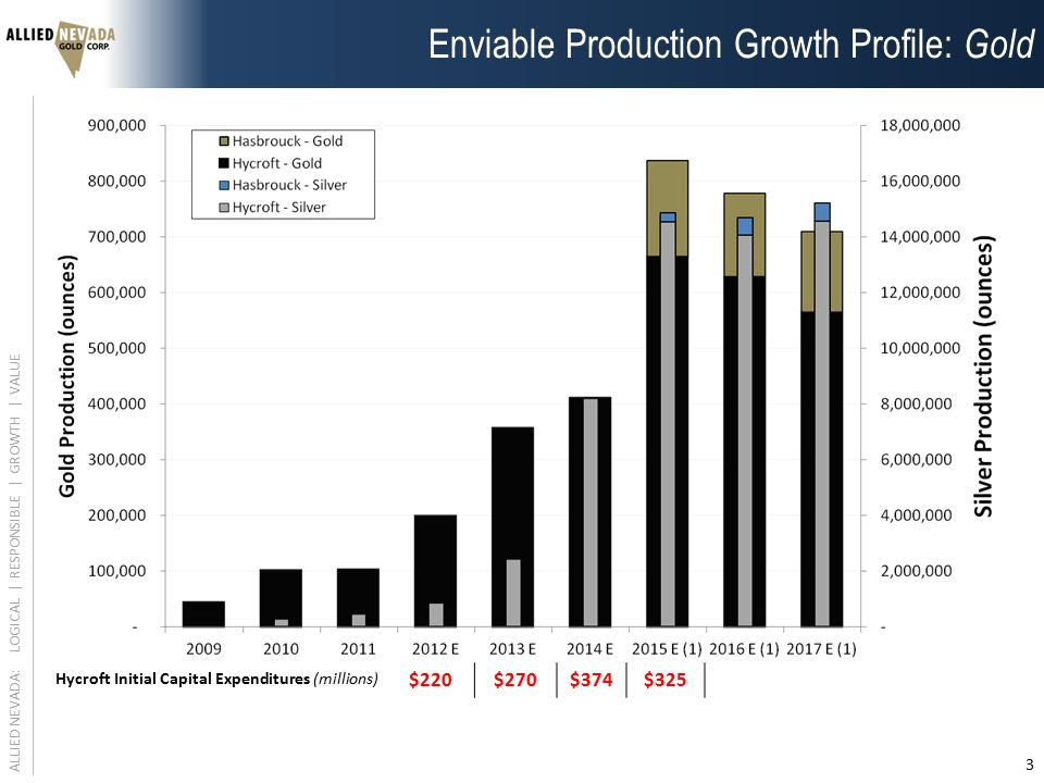 ALLIED NEVADA: LOGICAL | RESPONSIBLE | GROWTH | VALUE 3 Hycroft Initial Capital Expenditures (millions) $220$270$374$325 Enviable Production Growth Profile: Gold