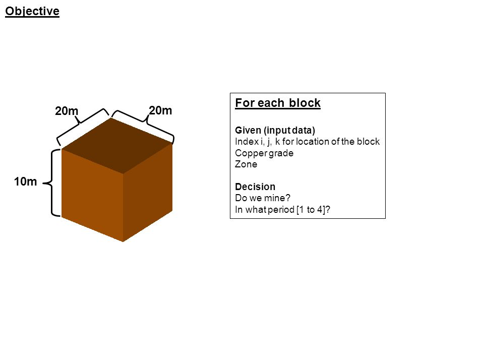 Objective For each block Given (input data) Index i, j, k for location of the block Copper grade Zone Decision Do we mine.