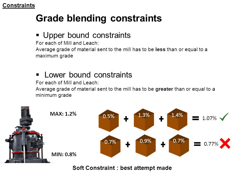 Constraints Grade blending constraints  Upper bound constraints For each of Mill and Leach: Average grade of material sent to the mill has to be less than or equal to a maximum grade  Lower bound constraints For each of Mill and Leach: Average grade of material sent to the mill has to be greater than or equal to a minimum grade Soft Constraint : best attempt made MAX: 1.2% MIN: 0.8% 0.5% 1.3% 1.4% 1.07% 0.7% 0.9% 0.7% 0.77%
