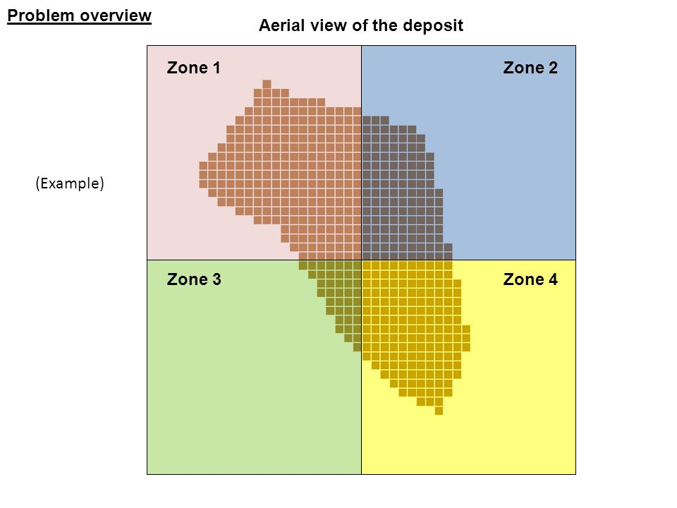Problem overview Aerial view of the deposit Zone 1 Zone 3 Zone 2 Zone 4 (Example)