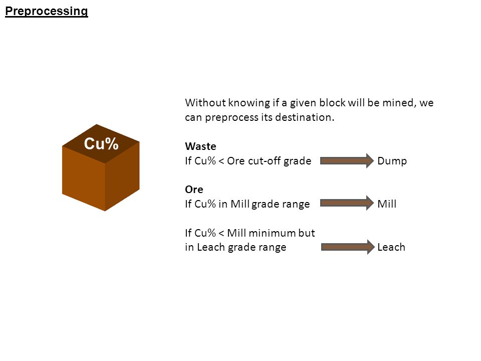 Preprocessing Without knowing if a given block will be mined, we can preprocess its destination.