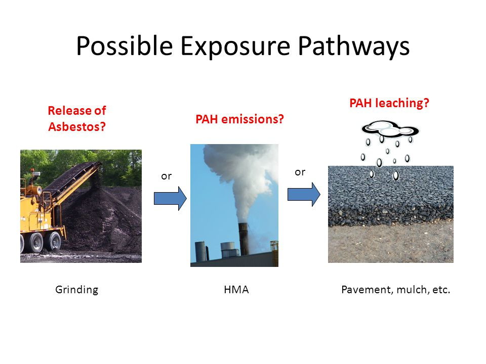 Possible Exposure Pathways GrindingHMA Pavement, mulch, etc.