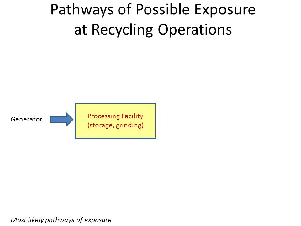 Pathways of Possible Exposure at Recycling Operations Generator Processing Facility (storage, grinding) Most likely pathways of exposure