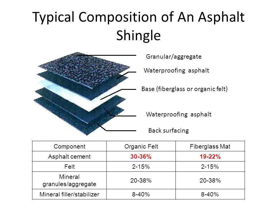 Typical Composition of An Asphalt Shingle Base (fiberglass or organic felt) Waterproofing asphalt Granular/aggregate Back surfacing ComponentOrganic FeltFiberglass Mat Asphalt cement30-36%19-22% Felt2-15% Mineral granules/aggregate 20-38% Mineral filler/stabilizer8-40%