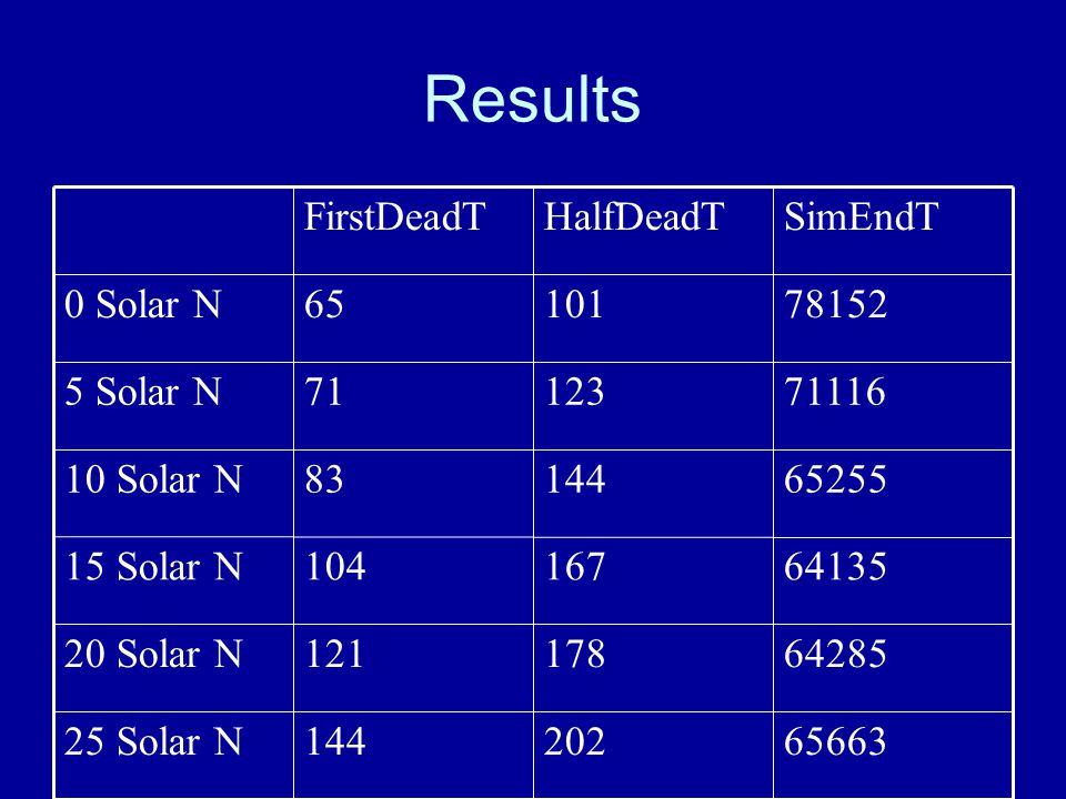 Results 6428517812120 Solar N 6566320214425 Solar N 6413516710415 Solar N 652551448310 Solar N 71116123715 Solar N 78152101650 Solar N SimEndTHalfDeadTFirstDeadT