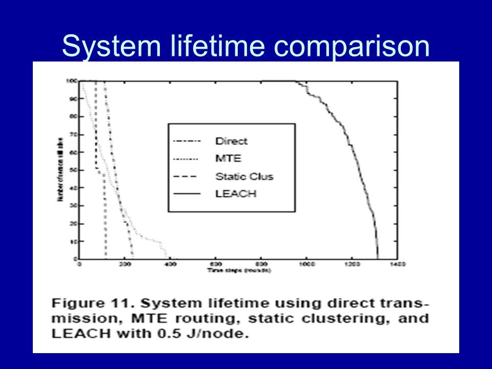 System lifetime comparison