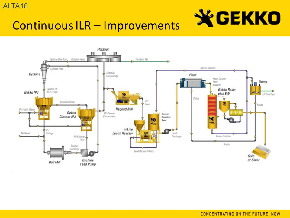 Continuous ILR – Improvements