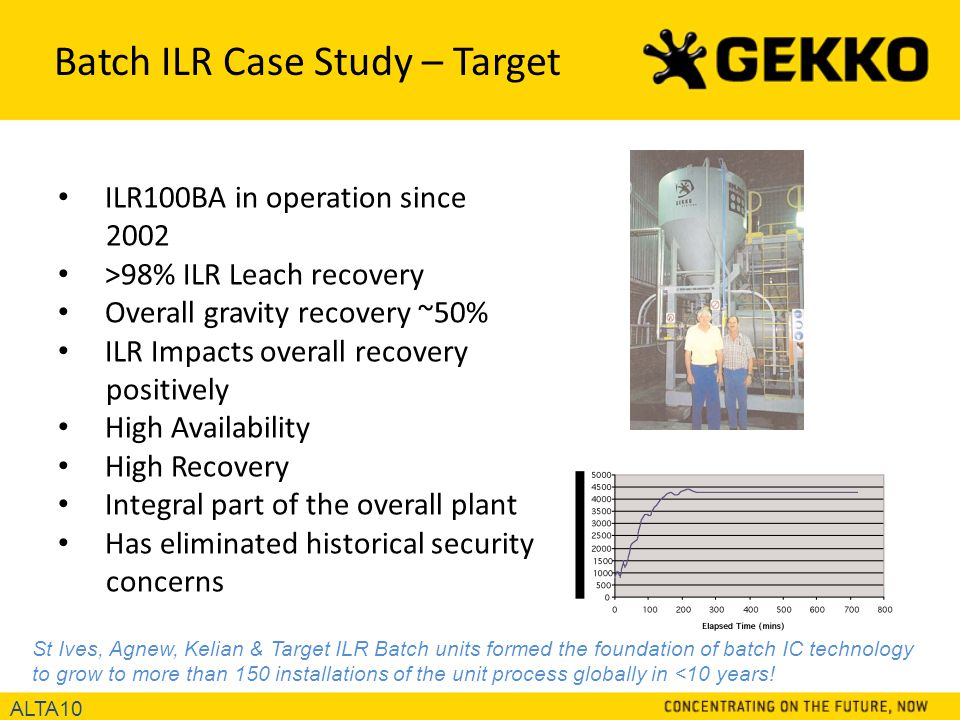 Batch ILR Case Study – Target ALTA10 ILR100BA in operation since 2002 >98% ILR Leach recovery Overall gravity recovery ~50% ILR Impacts overall recovery positively High Availability High Recovery Integral part of the overall plant Has eliminated historical security concerns St Ives, Agnew, Kelian & Target ILR Batch units formed the foundation of batch IC technology to grow to more than 150 installations of the unit process globally in <10 years!