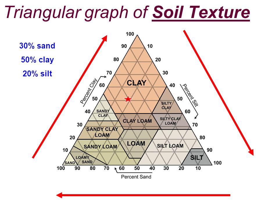 Triangular graph of Soil Texture Pg. 139 30% sand 50% clay 20% silt