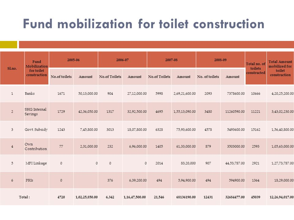 Fund mobilization for toilet construction Sl.no.