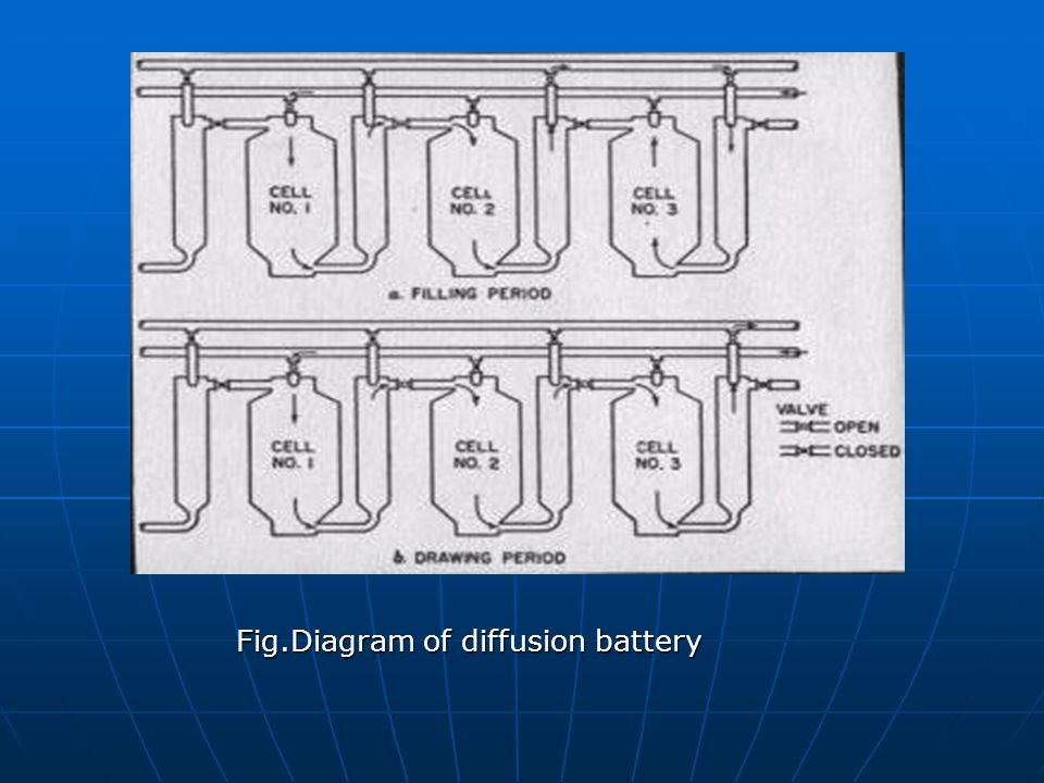 Fig.Diagram of diffusion battery Fig.Diagram of diffusion battery