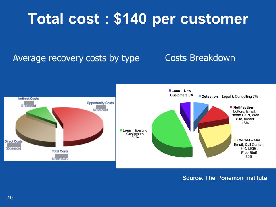 10 Total cost : $140 per customer Average recovery costs by type Costs Breakdown Source: The Ponemon Institute