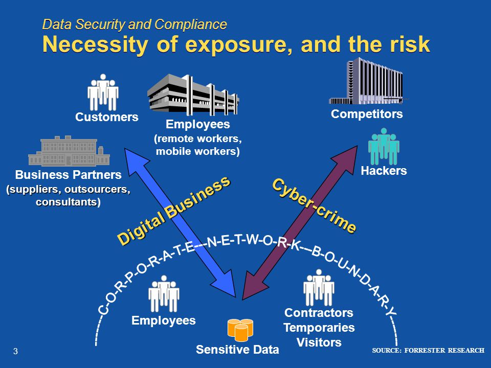 3 Data Security and Compliance Necessity of exposure, and the risk Employees (remote workers, mobile workers) (suppliers, outsourcers, consultants Business Partners (suppliers, outsourcers, consultants) Competitors Customers Hackers Contractors Temporaries Visitors Digital Business Cyber-crime SOURCE: FORRESTER RESEARCH Employees Sensitive Data