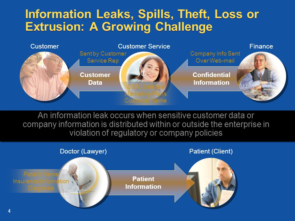 4 Customer Information Leaks, Spills, Theft, Loss or Extrusion: A Growing Challenge Customer Data An information leak occurs when sensitive customer data or company information is distributed within or outside the enterprise in violation of regulatory or company policies Company Info Sent Over Web-mail Sent by Customer Service Rep Patient (Client) Patient Information Confidential Information Finance Doctor (Lawyer) Patient Name Insurance Information Diagnosis Customer Service SSN, Salaries Marketing Plans Customer Name