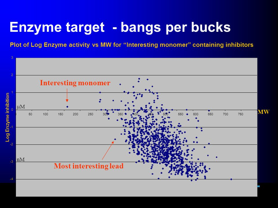Enzyme target - bangs per bucks Interesting monomer Most interesting lead Plot of Log Enzyme activity vs MW for Interesting monomer containing inhibitors MW MM nM