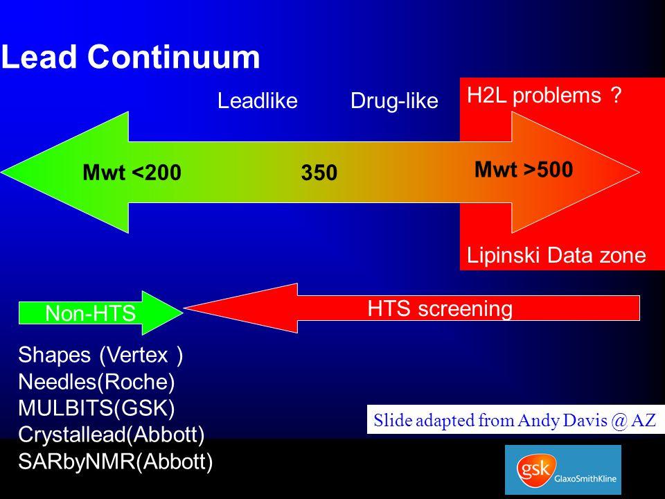 H2L problems ? Lipinski Data zone Lead Continuum 350 Mwt >500 Mwt <200 Drug-likeLeadlike HTS screening Non-HTS Shapes (Vertex ) Needles(Roche) MULBITS