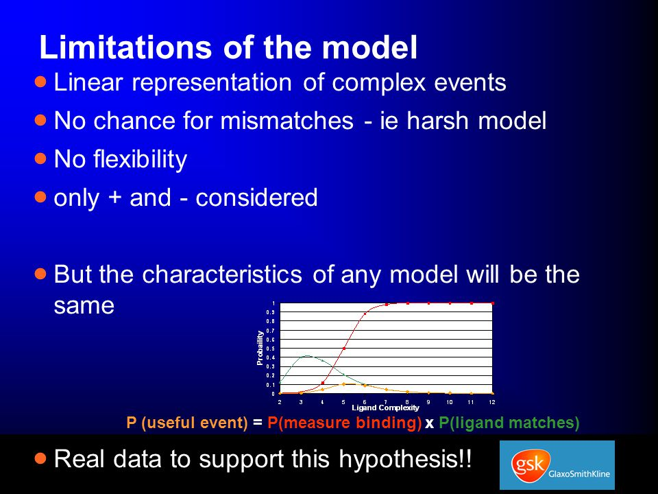 Limitations of the model  Linear representation of complex events  No chance for mismatches - ie harsh model  No flexibility  only + and - considered  But the characteristics of any model will be the same  Real data to support this hypothesis!.