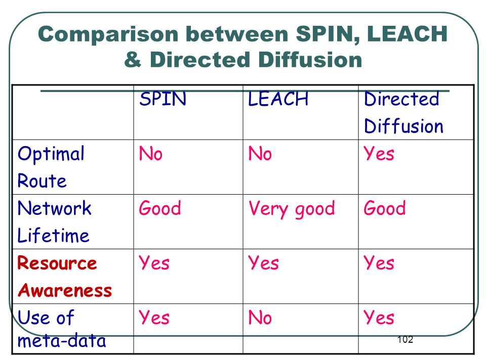 Comparison between SPIN, LEACH & Directed Diffusion SPINLEACHDirected Diffusion Optimal Route No Yes Network Lifetime GoodVery goodGood Resource Awareness Yes Use of meta-data YesNoYes 102