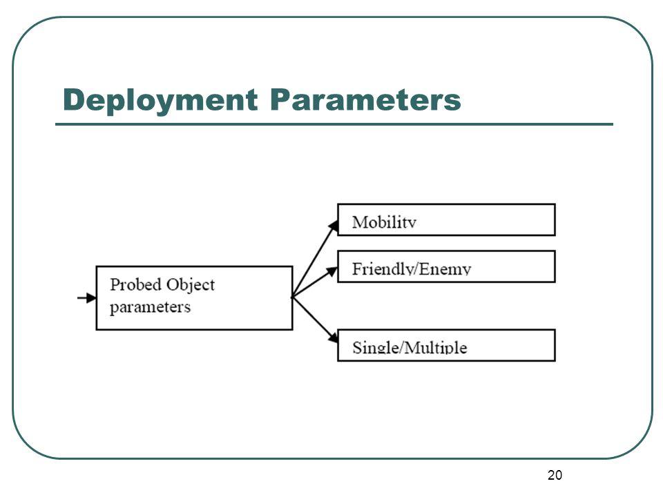 Deployment Parameters 20