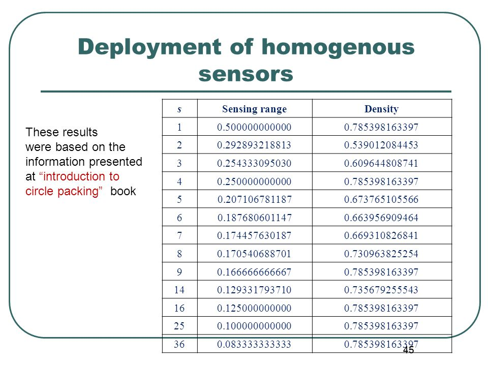 45 Deployment of homogenous sensors sSensing rangeDensity 10.5000000000000.785398163397 20.2928932188130.539012084453 30.2543330950300.609644808741 40.2500000000000.785398163397 50.2071067811870.673765105566 60.1876806011470.663956909464 70.1744576301870.669310826841 80.1705406887010.730963825254 90.1666666666670.785398163397 140.1293317937100.735679255543 160.1250000000000.785398163397 250.1000000000000.785398163397 360.0833333333330.785398163397 These results were based on the information presented at introduction to circle packing book 45