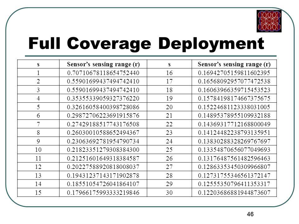 46 Full Coverage Deployment sSensor's sensing range (r)s 10.70710678118654752440160.16942705159811602395 20.55901699437494742410170.16568092957077472538 30.55901699437494742410180.16063966359715453523 40.35355339059327376220190.15784198174667375675 50.32616058400398728086200.15224681123338031005 60.29872706223691915876210.14895378955109932188 70.27429188517743176508220.14369317712168800049 80.26030010588652494367230.14124482238793135951 90.23063692781954790734240.13830288328269767697 100.21823351279308384300250.13354870656077049693 110.21251601649318384587260.13176487561482596463 120.20227588920818008037270.12863353450309966807 130.19431237143171902878280.12731755346561372147 140.18551054726041864107290.12555350796411353317 150.17966175993333219846300.12203686881944873607 46