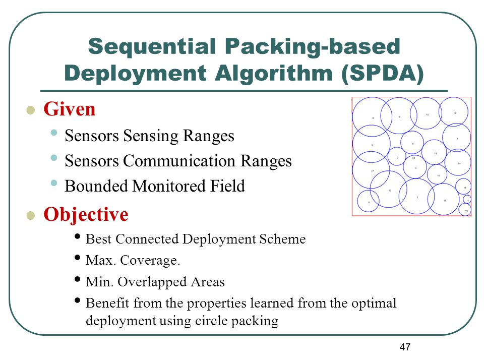 47 Sequential Packing-based Deployment Algorithm (SPDA) Given Sensors Sensing Ranges Sensors Communication Ranges Bounded Monitored Field Objective Best Connected Deployment Scheme Max.