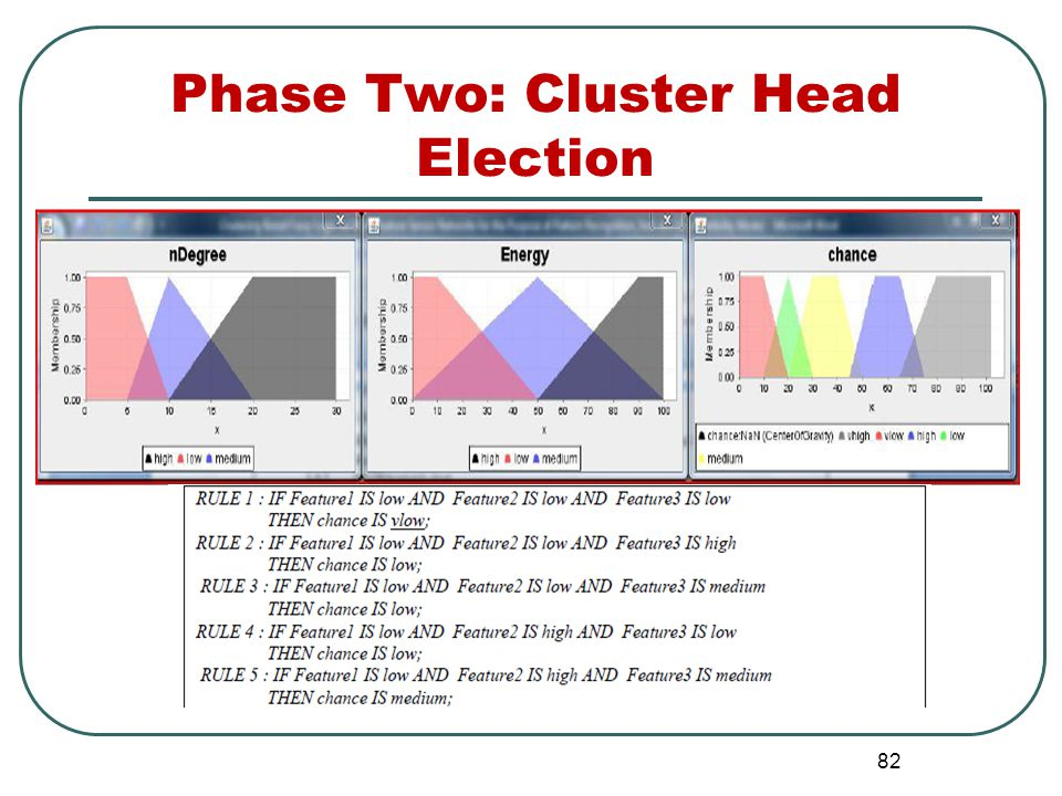 Phase Two: Cluster Head Election 82