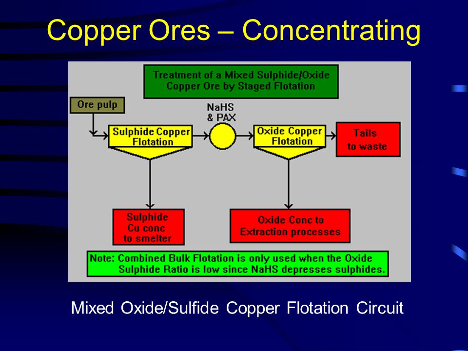 Copper Ores – Concentrating Mixed Oxide/Sulfide Copper Flotation Circuit