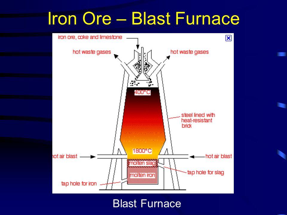 Iron Ore – Blast Furnace Blast Furnace