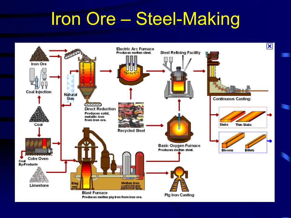 Iron Ore – Steel-Making