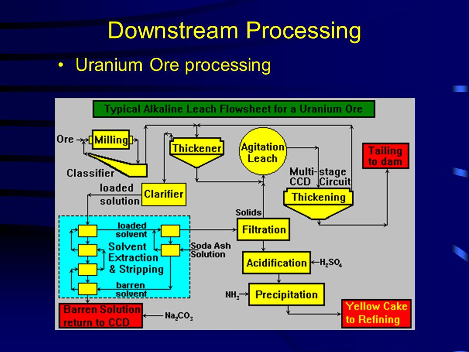 Downstream Processing Uranium Ore processing