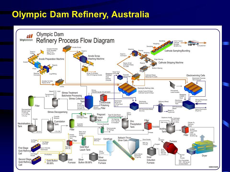 Olympic Dam Refinery, Australia