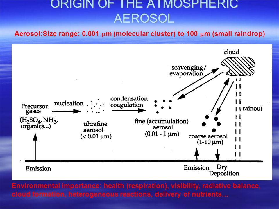 ORIGIN OF THE ATMOSPHERIC AEROSOL Soil dust Sea salt Aerosol:Size range: 0.001  m (molecular cluster) to 100  m (small raindrop) Environmental importance: health (respiration), visibility, radiative balance, cloud formation, heterogeneous reactions, delivery of nutrients…