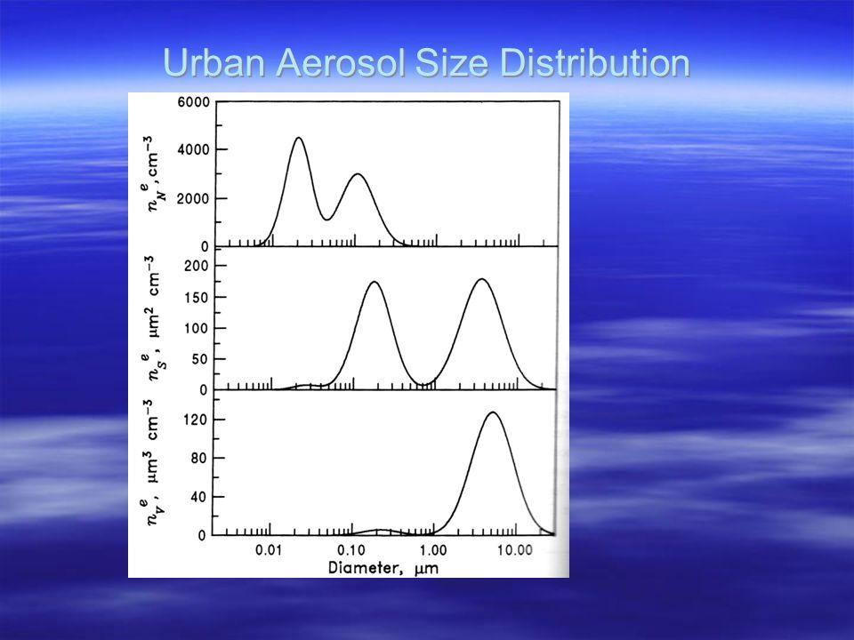 Urban Aerosol Size Distribution
