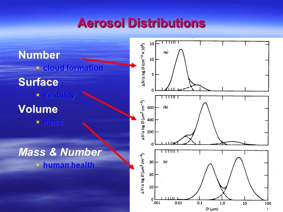 Aerosol Distributions Number  cloud formation Surface  visibility Volume  mass Mass & Number  human health Number  cloud formation Surface  visibility Volume  mass Mass & Number  human health