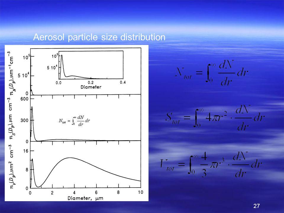 27 Aerosol particle size distribution