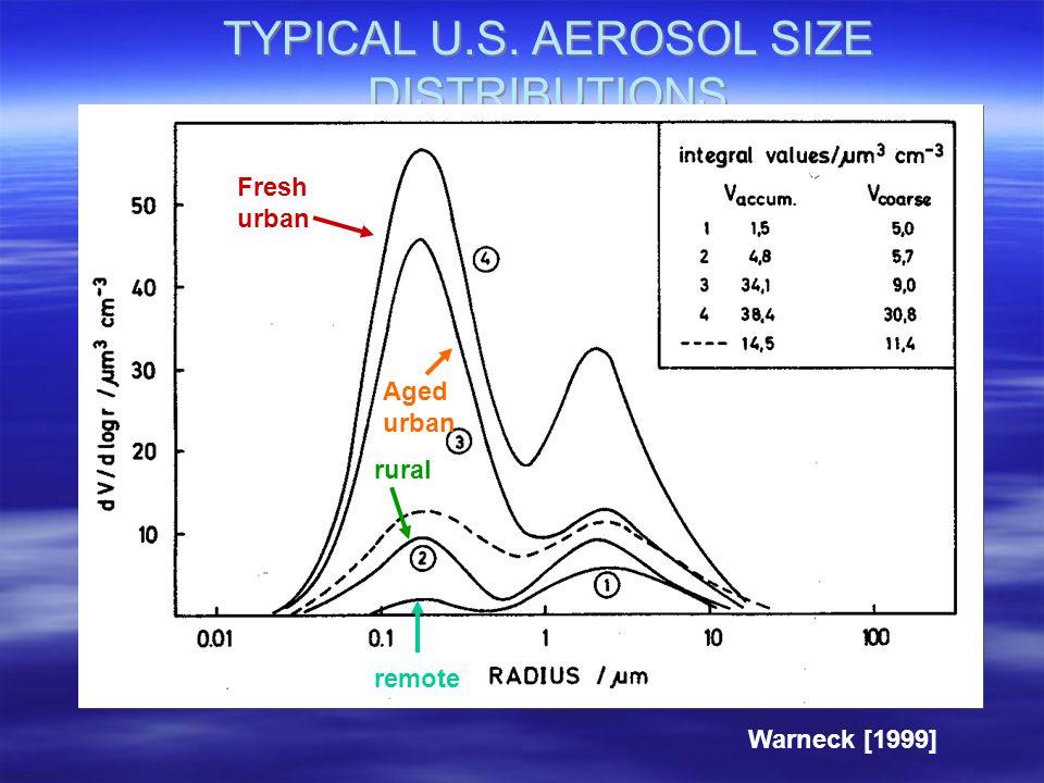 TYPICAL U.S. AEROSOL SIZE DISTRIBUTIONS Fresh urban Aged urban rural remote Warneck [1999]