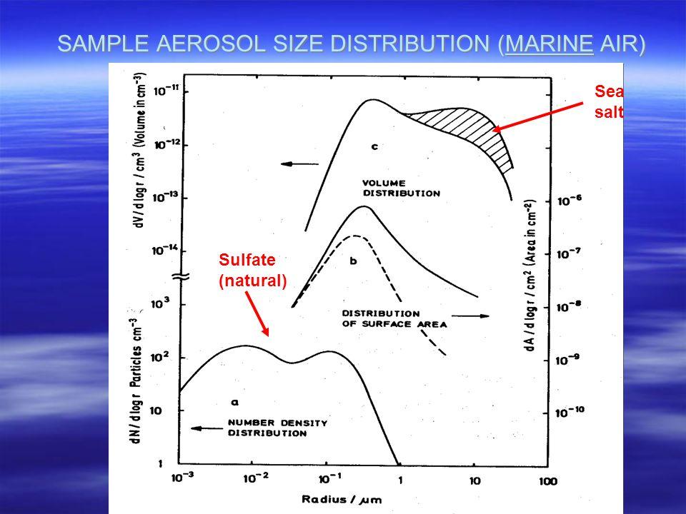 SAMPLE AEROSOL SIZE DISTRIBUTION (MARINE AIR) Sea salt Sulfate (natural)