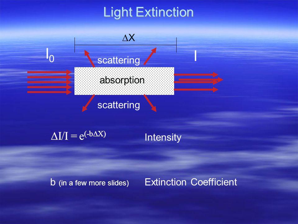 Light Extinction  I/I = e (-b  X) I0I0 I absorption scattering XX Intensity Extinction Coefficientb (in a few more slides)