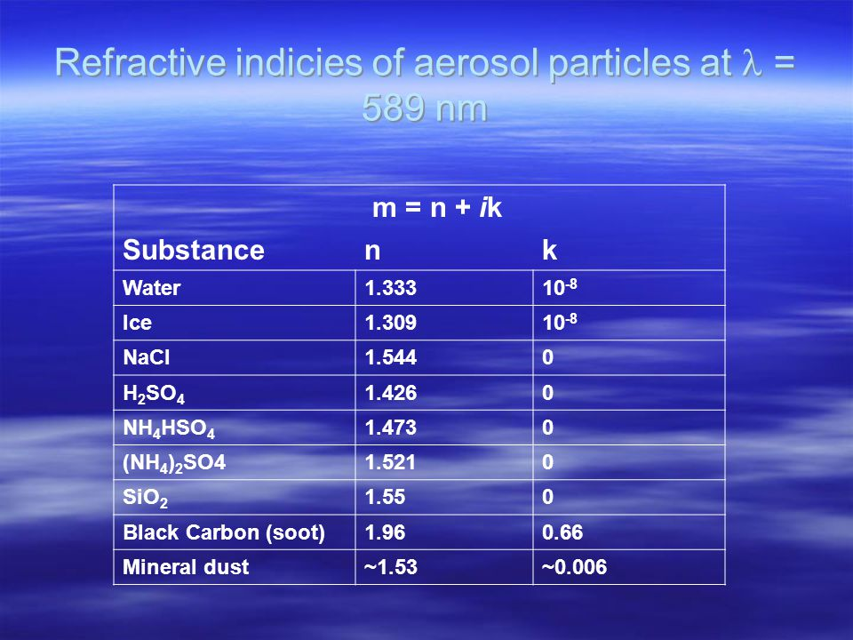 Refractive indicies of aerosol particles at = 589 nm m = n + ik Substancenk Water1.33310 -8 Ice1.30910 -8 NaCl1.5440 H 2 SO 4 1.4260 NH 4 HSO 4 1.4730 (NH 4 ) 2 SO41.5210 SiO 2 1.550 Black Carbon (soot)1.960.66 Mineral dust~1.53~0.006