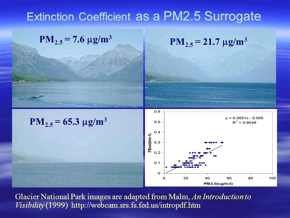 Extinction Coefficient as a PM2.5 Surrogate PM 2.5 = 7.6  g/m 3 PM 2.5 = 21.7  g/m 3 PM 2.5 = 65.3  g/m 3 Glacier National Park images are adapted from Malm, An Introduction to Visibility (1999) http://webcam.srs.fs.fed.us/intropdf.htm