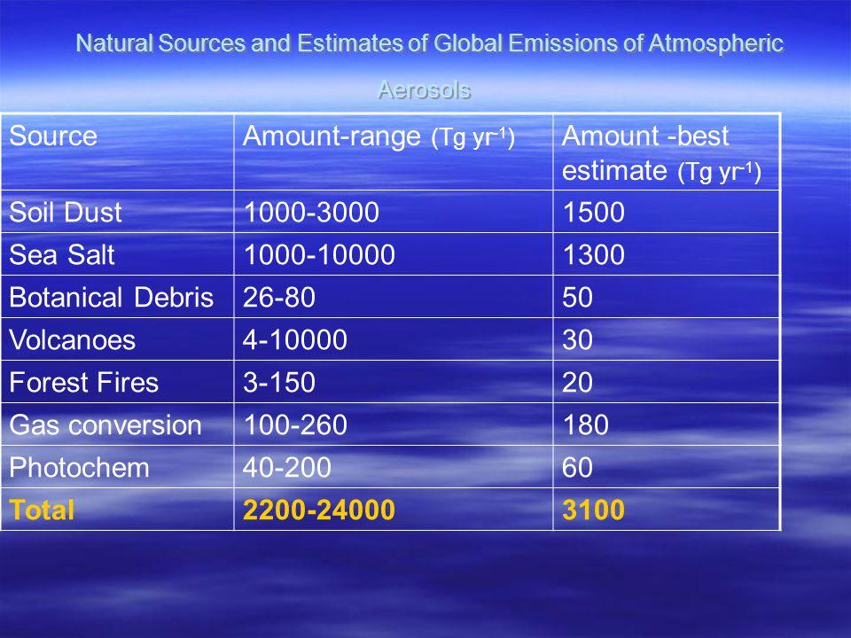 Natural Sources and Estimates of Global Emissions of Atmospheric Aerosols SourceAmount-range (Tg yr -1 ) Amount -best estimate (Tg yr -1 ) Soil Dust1000-30001500 Sea Salt1000-100001300 Botanical Debris26-8050 Volcanoes4-1000030 Forest Fires3-15020 Gas conversion100-260180 Photochem40-20060 Total2200-240003100