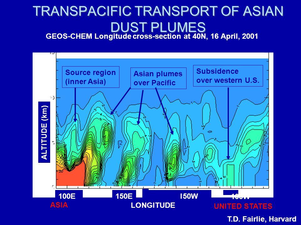 LONGITUDE ALTITUDE (km) 100E150E150W 100W TRANSPACIFIC TRANSPORT OF ASIAN DUST PLUMES Subsidence over western U.S.
