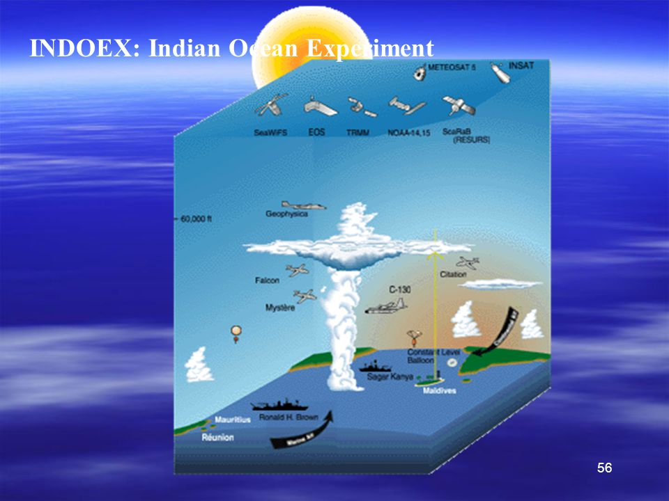 56 INDOEX, 1999 INDOEX: Indian Ocean Experiment