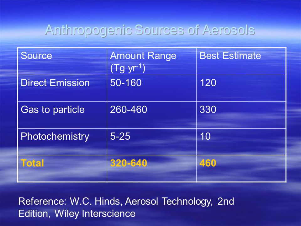 Anthropogenic Sources of Aerosols SourceAmount Range (Tg yr -1 ) Best Estimate Direct Emission50-160120 Gas to particle260-460330 Photochemistry5-2510 Total320-640460 Reference: W.C.