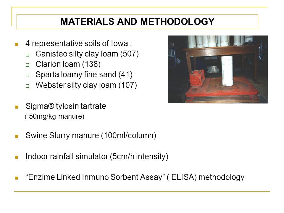 MATERIALS AND METHODOLOGY 4 representative soils of Iowa :  Canisteo silty clay loam (507)  Clarion loam (138)  Sparta loamy fine sand (41)  Webster silty clay loam (107) Sigma® tylosin tartrate ( 50mg/kg manure) Swine Slurry manure (100ml/column) Indoor rainfall simulator (5cm/h intensity) Enzime Linked Inmuno Sorbent Assay ( ELISA) methodology