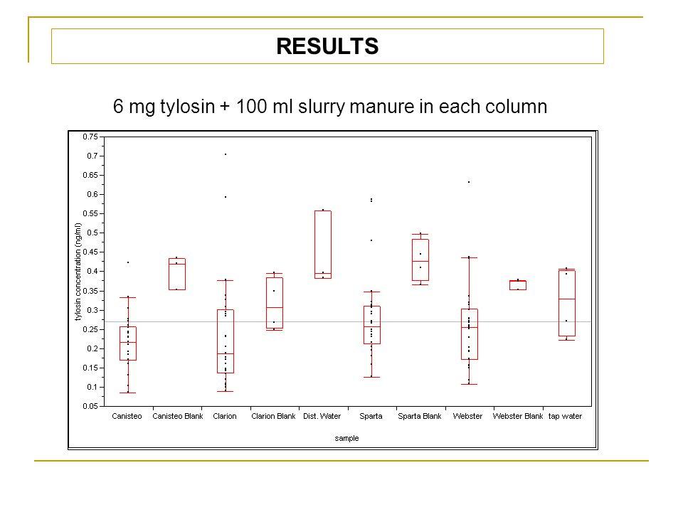 RESULTS 6 mg tylosin + 100 ml slurry manure in each column